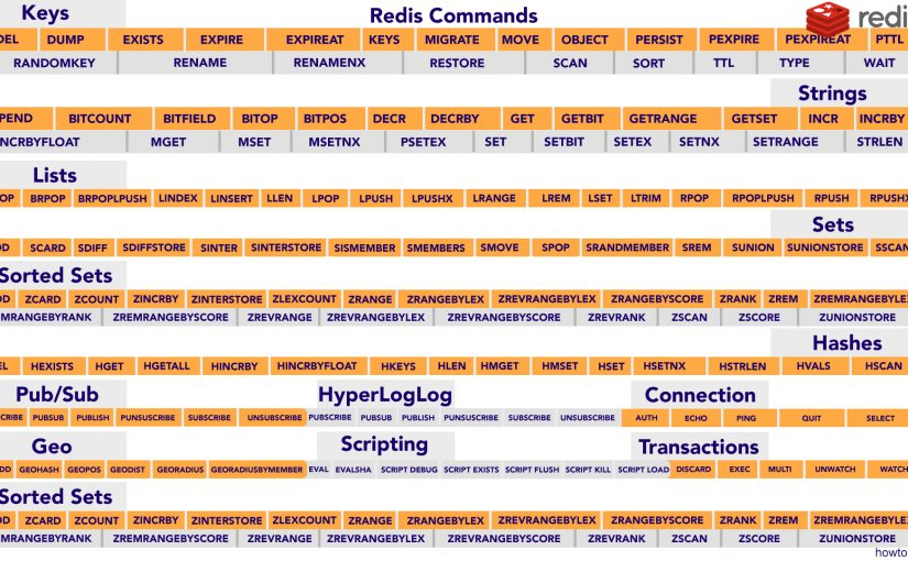 Redis Commands Sheet